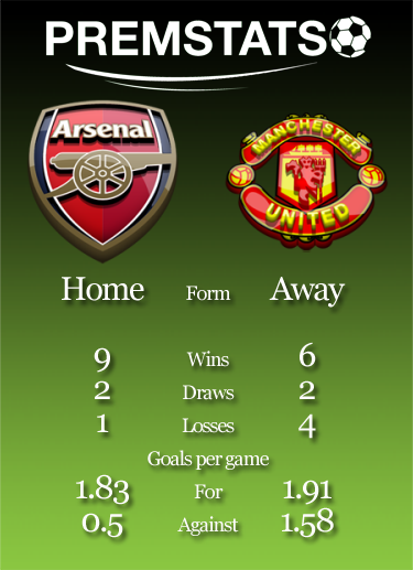 Preview Arsenal Vs Manchester United 12th Feb 2014 Premstats